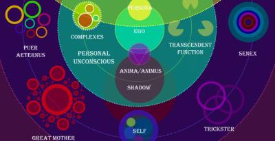 individuation selon Jung